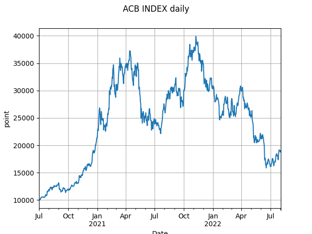 acb_index