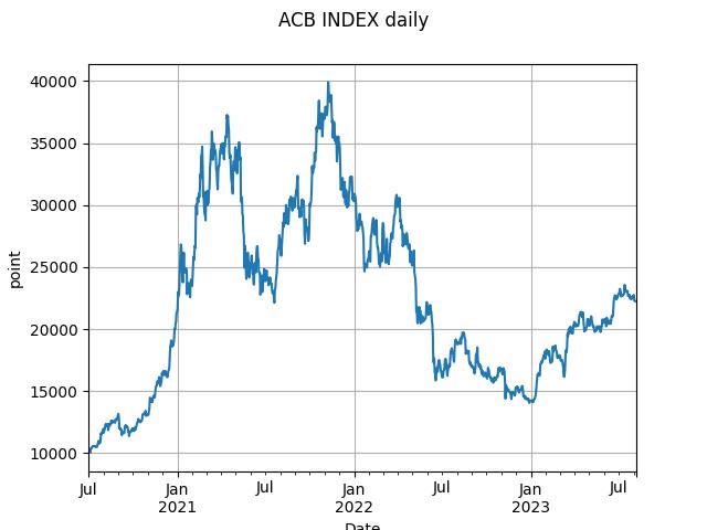 acb_index